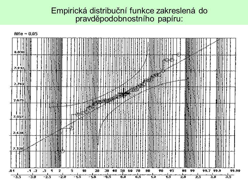 32 Empirická distribuční funkce zakreslená do pravděpodobnostního papíru: