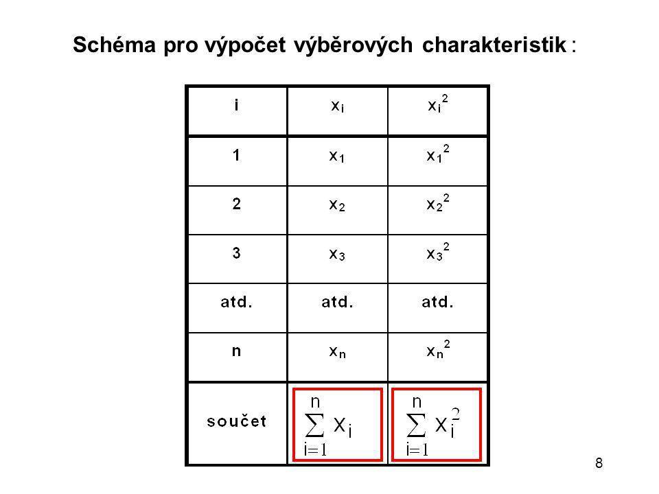 9 Příklad: Uspořádané hodnoty: Me = 13,40 = (1/7) 93,93 = 13,4186 R = 13,53 - 13,30 = 0,23 s 2 = (1/6) (1260,4439 - (1/7) 93,93 2 ) = 0,006248 s = = 0,079042