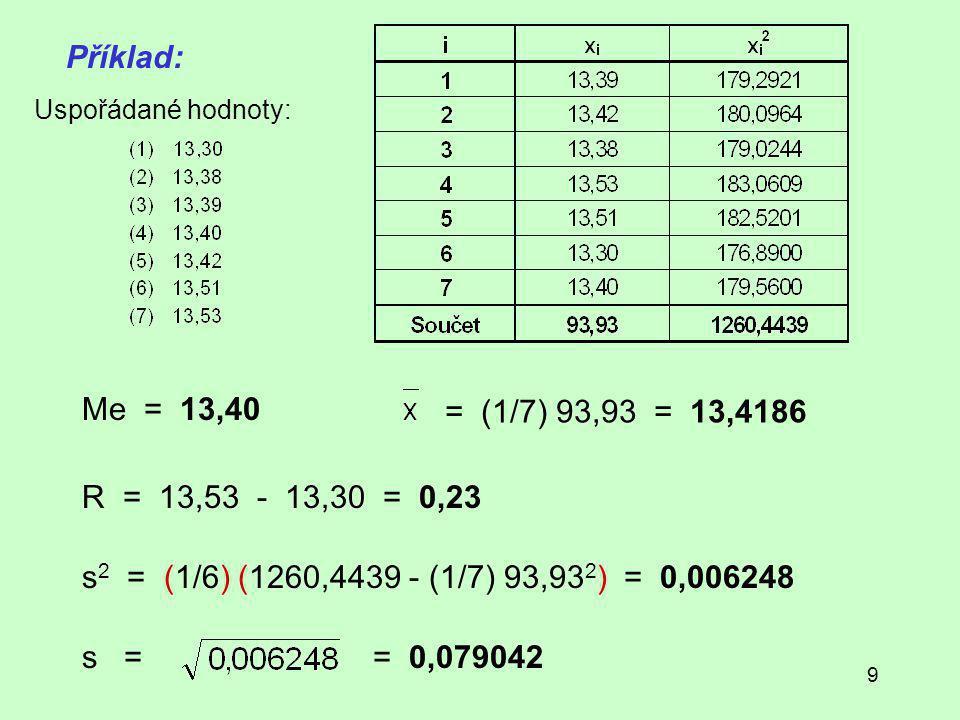 20 Histogram grafické znázornění dat seskupených do tříd Napozorované hodnoty x 1, x 2,..., x n náhodný výběr rozsahu n.