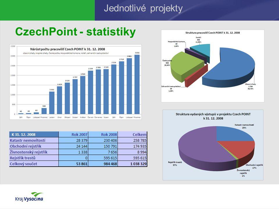 CzechPoint - statistiky Jednotlivé projekty