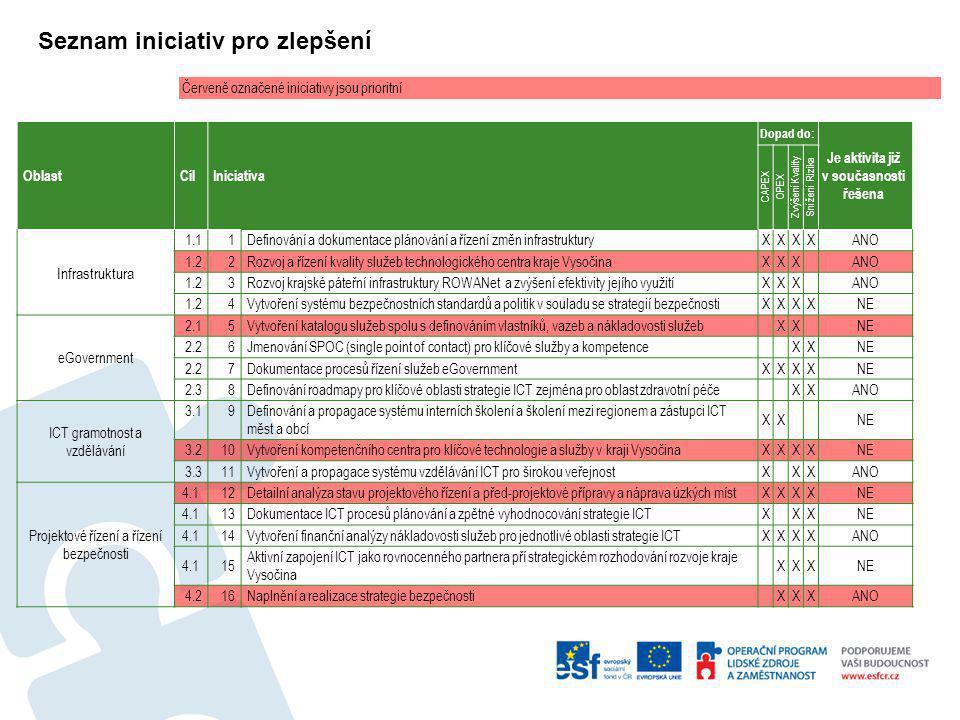 Seznam iniciativ pro zlepšení OblastCílIniciativa Dopad do: Je aktivita již v současnosti řešena CAPEX OPEX Zvýšení Kvality Snížení Rizika Infrastrukt