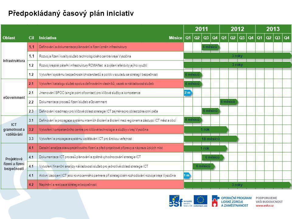 Předpokládaný časový plán iniciativ 201120122013 OblastCílIniciativaMěsíceQ1Q1Q2Q2Q3Q3Q4Q4Q1Q2Q3Q4Q1Q2Q3Q4 Infrastruktura 1.1 Definování a dokumentace