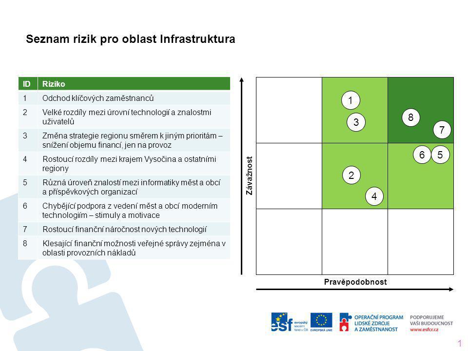 Seznam rizik pro oblast Infrastruktura 12 IDRiziko 1 Odchod klíčových zaměstnanců 2 Velké rozdíly mezi úrovní technologií a znalostmi uživatelů 3 Změn