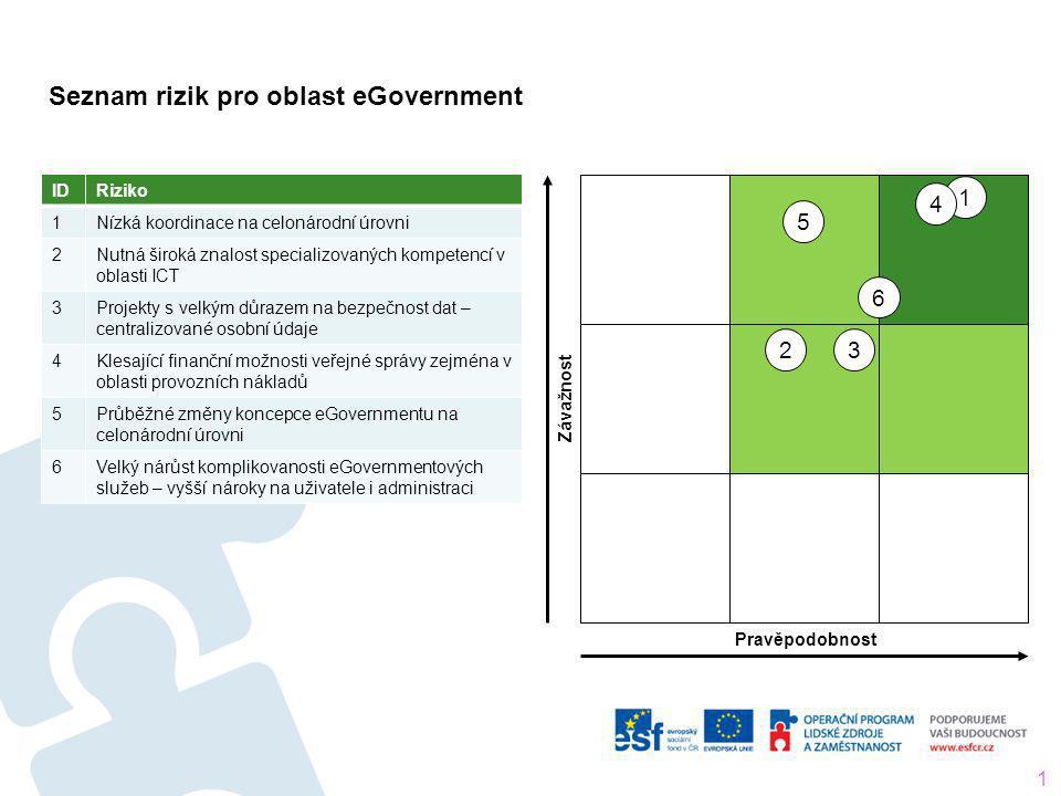 Seznam rizik pro oblast eGovernment 13 IDRiziko 1 Nízká koordinace na celonárodní úrovni 2 Nutná široká znalost specializovaných kompetencí v oblasti
