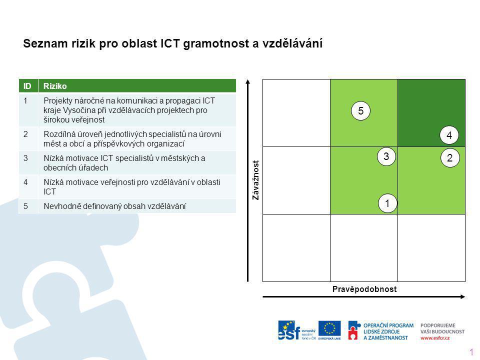 Seznam rizik pro oblast ICT gramotnost a vzdělávání 14 IDRiziko 1 Projekty náročné na komunikaci a propagaci ICT kraje Vysočina při vzdělávacích proje