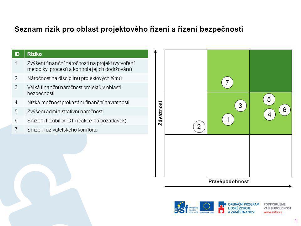 Seznam rizik pro oblast projektového řízení a řízení bezpečnosti 15 IDRiziko 1 Zvýšení finanční náročnosti na projekt (vytvoření metodiky, procesů a k