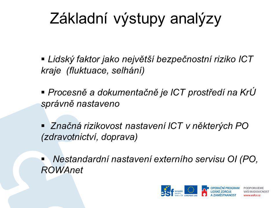 Základní výstupy analýzy  Lidský faktor jako největší bezpečnostní riziko ICT kraje (fluktuace, selhání)  Procesně a dokumentačně je ICT prostředí n