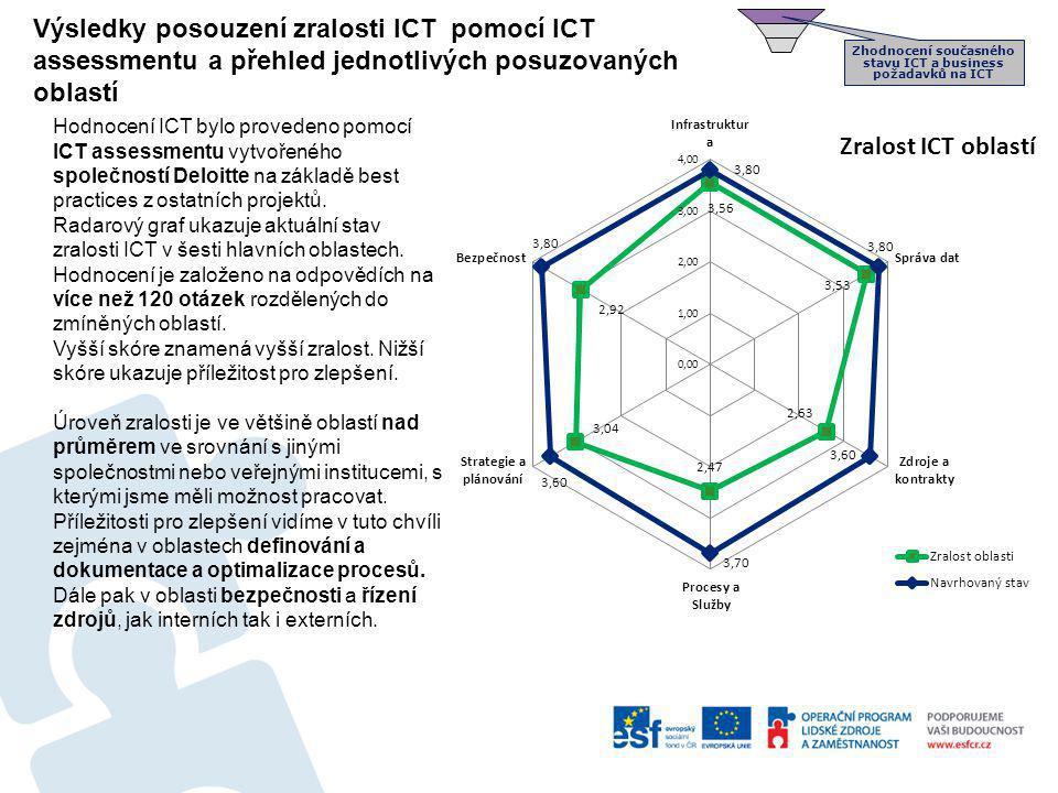 Výsledky posouzení zralosti ICT pomocí ICT assessmentu a přehled jednotlivých posuzovaných oblastí Hodnocení ICT bylo provedeno pomocí ICT assessmentu