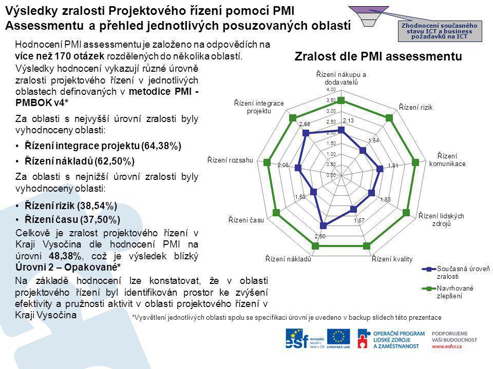 Výsledky zralosti Projektového řízení pomocí PMI Assessmentu a přehled jednotlivých posuzovaných oblastí Výsledky hodnocení vykazují různé úrovně zral