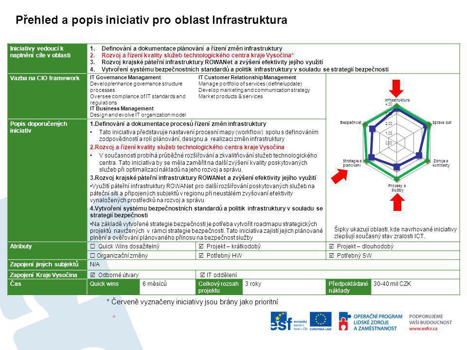 Iniciativy vedoucí k naplnění cíle v oblasti 1.Definování a dokumentace plánování a řízení změn infrastruktury 2.Rozvoj a řízení kvality služeb techno