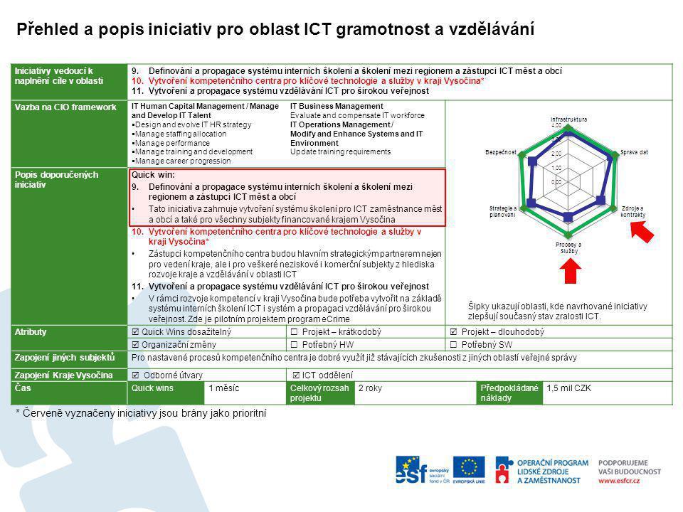 Iniciativy vedoucí k naplnění cíle v oblasti 9.Definování a propagace systému interních školení a školení mezi regionem a zástupci ICT měst a obcí 10.