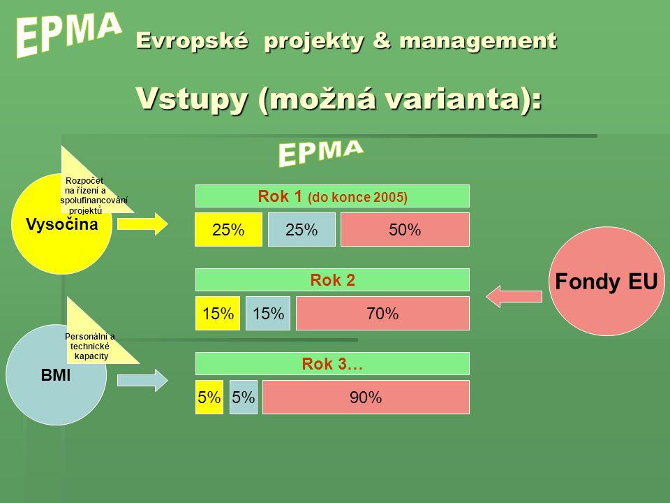 Vysočina Fondy EU 50%25% Evropské projekty & management Vstupy (možná varianta): BMI Rozpočet na řízení a spolufinancování projektů Personální a technické kapacity Rok 1 (do konce 2005) 25% 70%15% Rok 2 15% 90%5% Rok 3… 5%