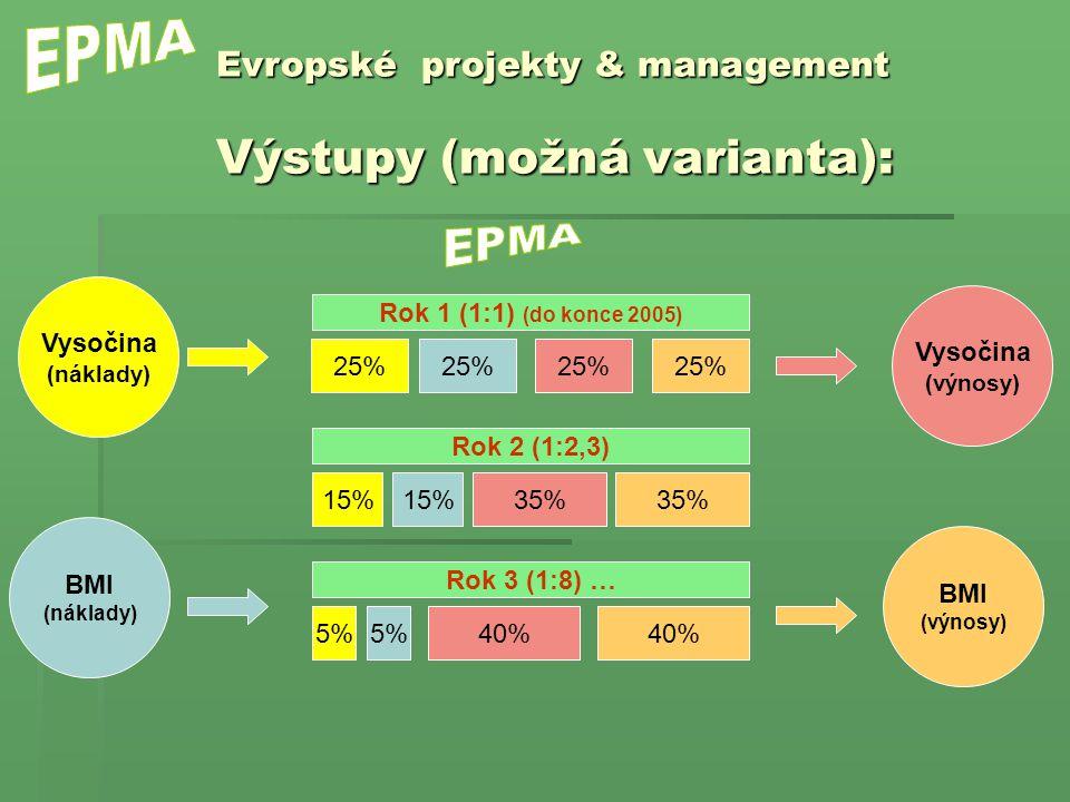 Vysočina (náklady) 25% Evropské projekty & management Výstupy (možná varianta): BMI (náklady) Rok 1 (1:1) (do konce 2005) 25% 15% Rok 2 (1:2,3) 15% 5%