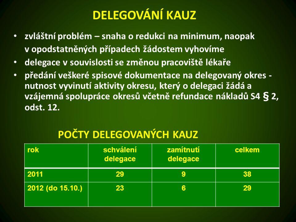 HOSPODAŘENÍ OS ČLK RK ČLK dle SP 17, §12/2 pravidelně projednává rozpočty těch OS ČLK, kde okresní shromáždění nebyla usnášeníschopná – projednáno 84 z 86 usnášeníschopné okresy: Most, Třebíč RK ČLK předkládá delegátům sjezdu přehled hospodaření jednotlivých OS ČLK s vyčíslením nákladů za jednotlivé položky a s přepočtem na jednoho člena za účelem porovnání efektivity hospodaření jednotlivých OS ČLK v roce 2011 hospodařilo se ztrátou po zdanění 30 okresů 8 OS ČLK vykázalo záporné jmění