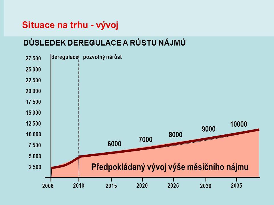 deregulace 6000 7000 8000 9000 10000 pozvolný nárůst 5 000 2 500 12 500 7 500 10 000 15 000 17 500 20 000 22 500 25 000 27 500 2010 20062015 20202025