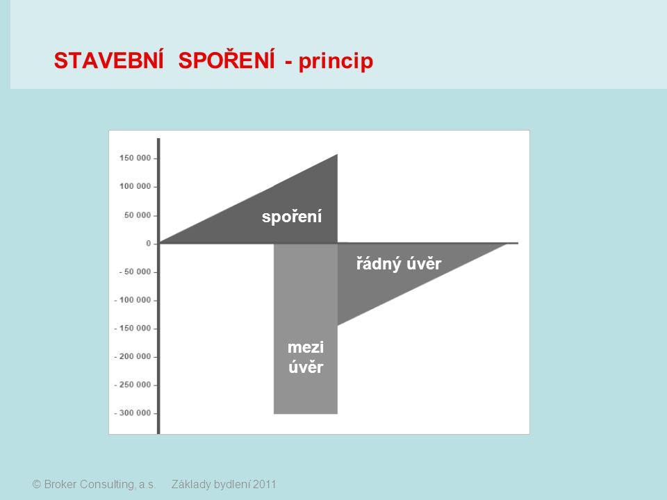 spoření mezi úvěr řádný úvěr © Broker Consulting, a.s. Základy bydlení 2011 STAVEBNÍ SPOŘENÍ - princip