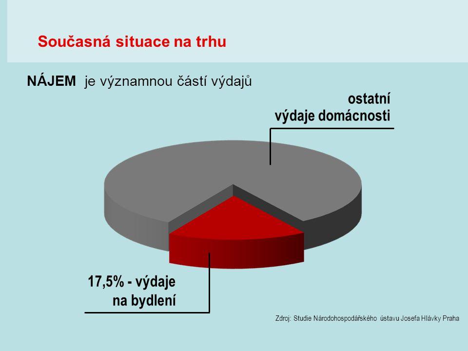 ostatní výdaje domácnosti 17,5% - výdaje na bydlení Zdroj: Studie Národohospodářského ústavu Josefa Hlávky Praha NÁJEM je významnou částí výdajů Souča