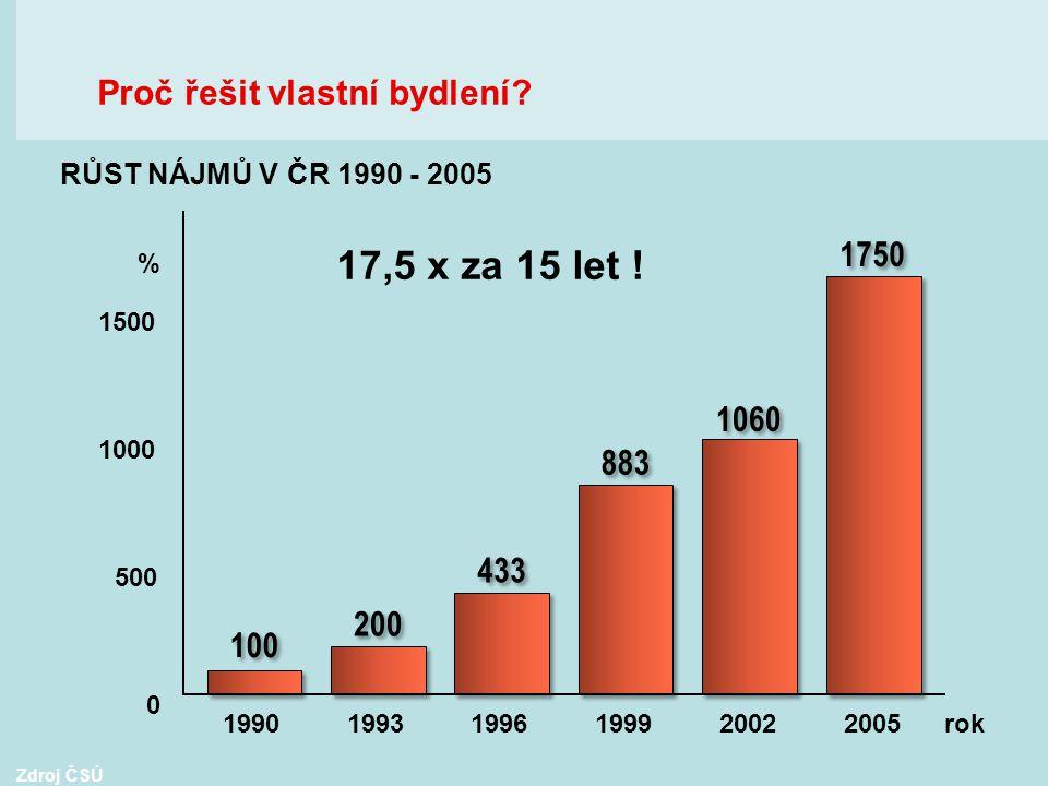 17,5 x za 15 let ! Zdroj ČSÚ 199019931996199920022005 rok % 500 1000 1500 0 RŮST NÁJMŮ V ČR 1990 - 2005 Proč řešit vlastní bydlení?
