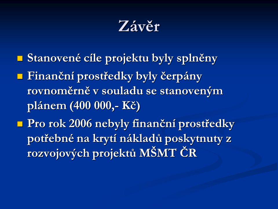Závěr Stanovené cíle projektu byly splněny Stanovené cíle projektu byly splněny Finanční prostředky byly čerpány rovnoměrně v souladu se stanoveným plánem (400 000,- Kč) Finanční prostředky byly čerpány rovnoměrně v souladu se stanoveným plánem (400 000,- Kč) Pro rok 2006 nebyly finanční prostředky potřebné na krytí nákladů poskytnuty z rozvojových projektů MŠMT ČR Pro rok 2006 nebyly finanční prostředky potřebné na krytí nákladů poskytnuty z rozvojových projektů MŠMT ČR