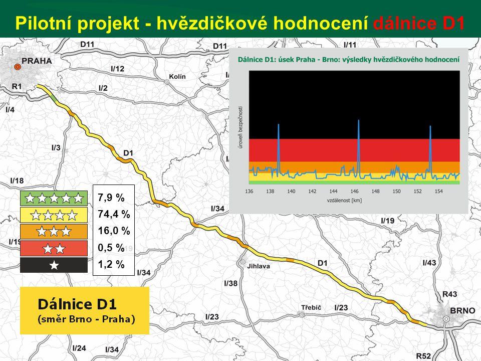 BEZPEČNĚJŠÍ SILNICE ZACHRAŇUJÍ ŽIVOTY 7,9 % 74,4 % 16,0 % 0,5 % 1,2 % Pilotní projekt - hvězdičkové hodnocení dálnice D1