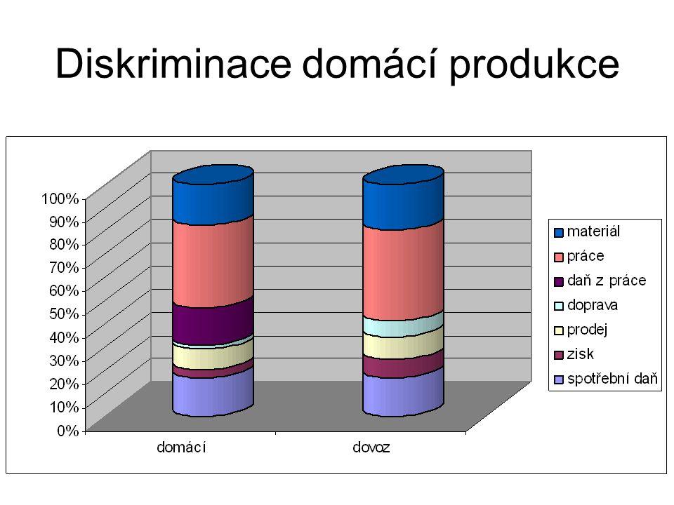 Diskriminace domácí produkce