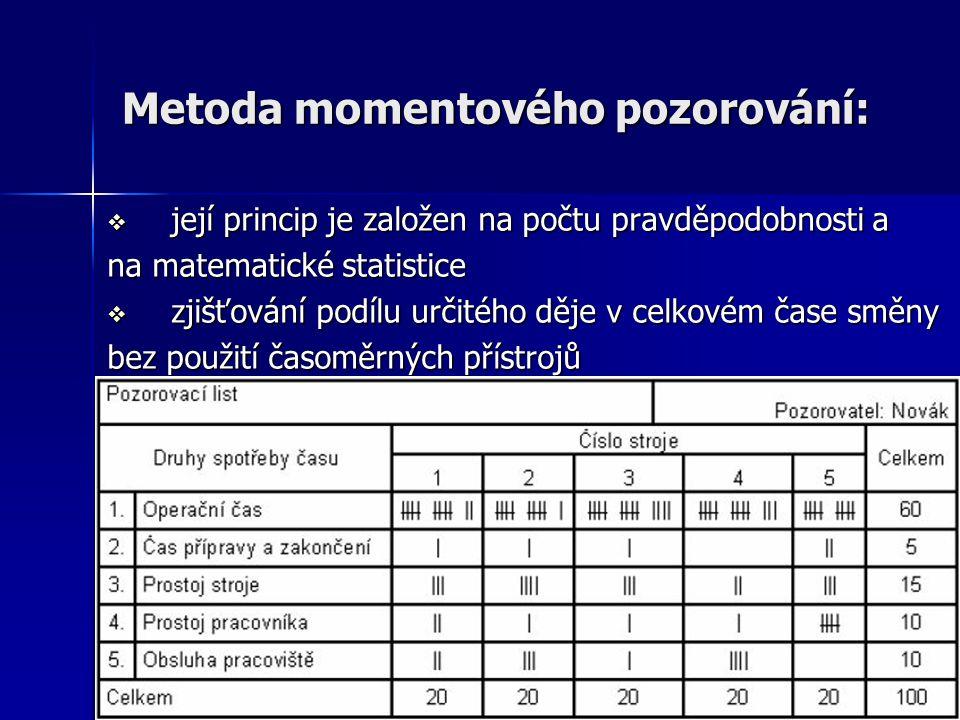 18 Metoda momentového pozorování:  její princip je založen na počtu pravděpodobnosti a na matematické statistice  zjišťování podílu určitého děje v celkovém čase směny bez použití časoměrných přístrojů 18
