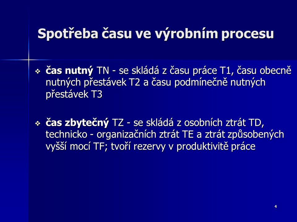 4 Spotřeba času ve výrobním procesu  čas nutný TN - se skládá z času práce T1, času obecně nutných přestávek T2 a času podmínečně nutných přestávek T