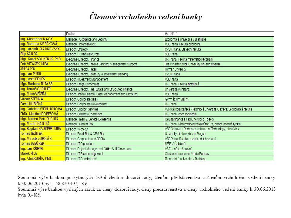 Členové vrcholného vedení banky Souhrnná výše bankou poskytnutých úvěrů členům dozorčí rady, členům představenstva a členům vrcholného vedení banky k 30.06.2013 byla 58.870.407,- Kč.
