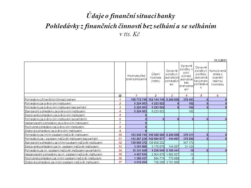 Údaje o finanční situaci banky Pohledávky z finančních činností bez selhání a se selháním v tis.
