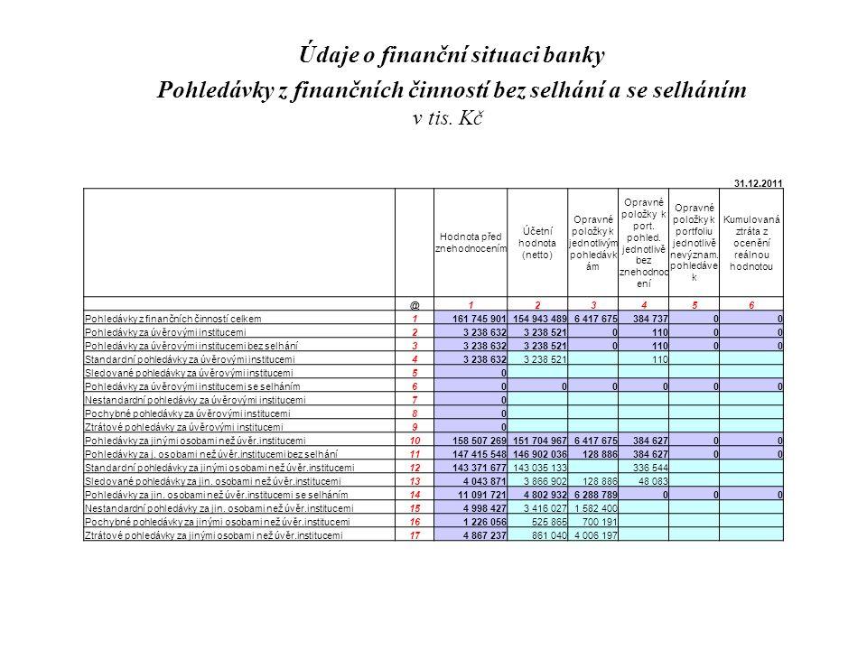 31.12.2011 Hodnota před znehodnocením Účetní hodnota (netto) Opravné položky k jednotlivým pohledávk ám Opravné položky k port.
