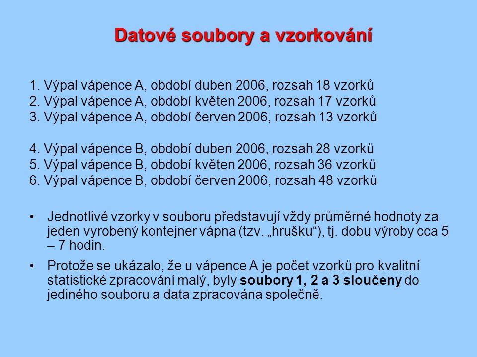 Datové soubory a vzorkování 1.Výpal vápence A, období duben 2006, rozsah 18 vzorků 2.