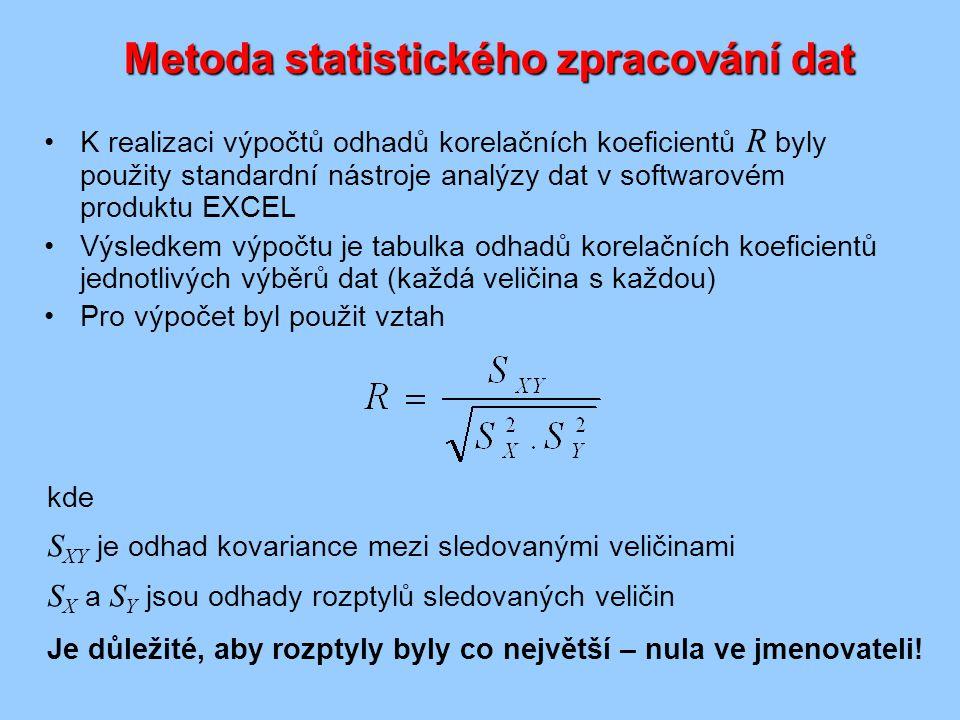 Metoda statistického zpracování dat K realizaci výpočtů odhadů korelačních koeficientů R byly použity standardní nástroje analýzy dat v softwarovém produktu EXCEL Výsledkem výpočtu je tabulka odhadů korelačních koeficientů jednotlivých výběrů dat (každá veličina s každou) Pro výpočet byl použit vztah kde S XY je odhad kovariance mezi sledovanými veličinami S X a S Y jsou odhady rozptylů sledovaných veličin Je důležité, aby rozptyly byly co největší – nula ve jmenovateli!