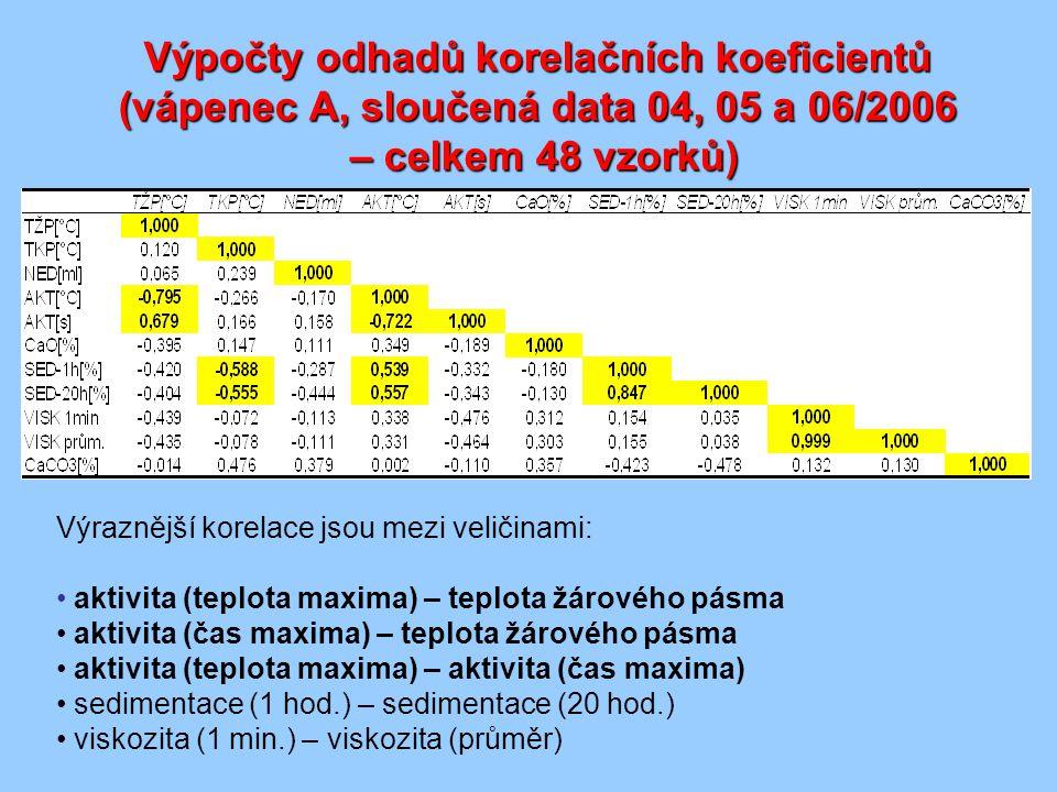 Teplota žárového pásma, aktivita (teplota, čas), obsah nedopalu ve vápně (jako CaCO 3 )