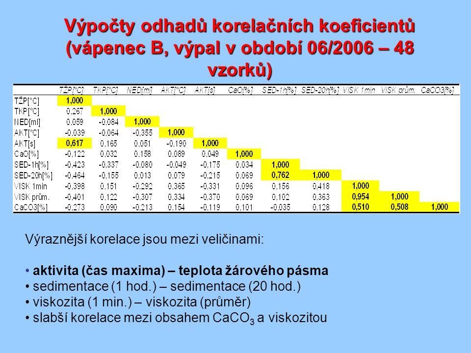 Výpočty odhadů korelačních koeficientů (vápenec B, výpal v období 06/2006 – 48 vzorků) Výraznější korelace jsou mezi veličinami: aktivita (čas maxima) – teplota žárového pásma sedimentace (1 hod.) – sedimentace (20 hod.) viskozita (1 min.) – viskozita (průměr) slabší korelace mezi obsahem CaCO 3 a viskozitou