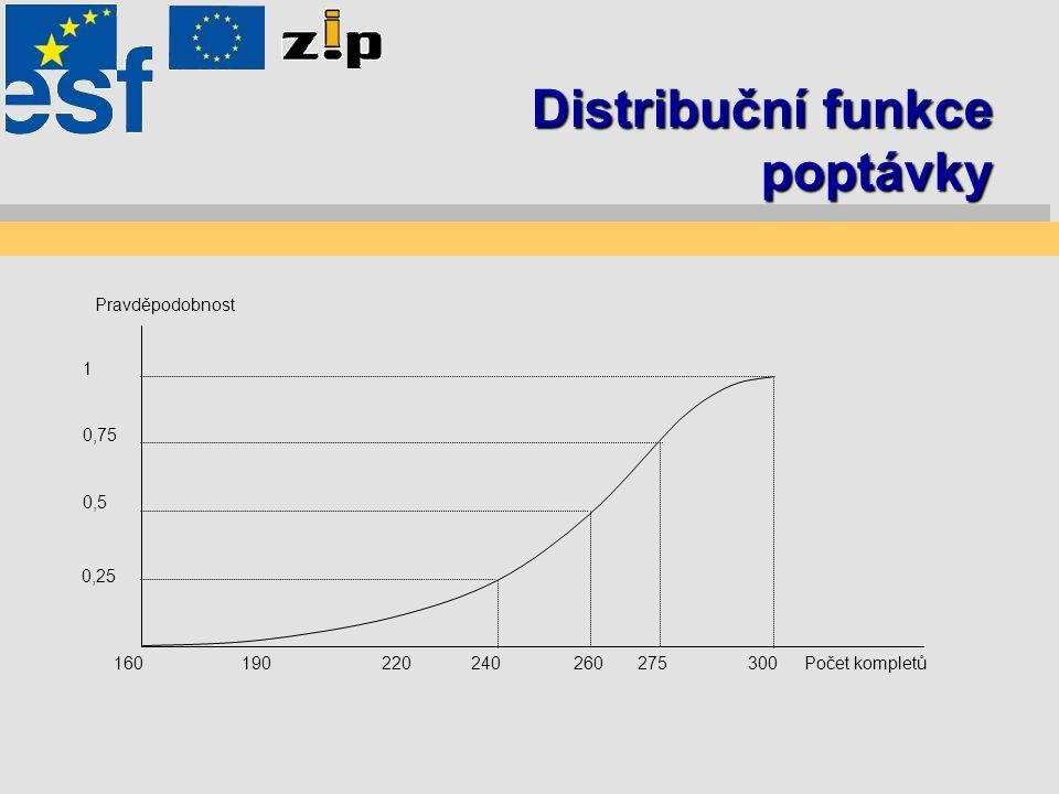 Distribuční funkce poptávky 160190220260240275300 0,25 0,5 0,75 1 Počet kompletů Pravděpodobnost