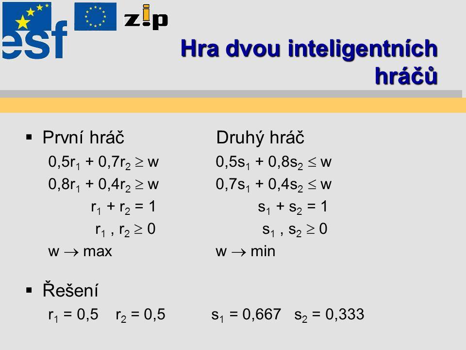 Hra dvou inteligentních hráčů  První hráč Druhý hráč 0,5r 1 + 0,7r 2  w 0,5s 1 + 0,8s 2  w 0,8r 1 + 0,4r 2  w 0,7s 1 + 0,4s 2  w r 1 + r 2 = 1 s 1 + s 2 = 1 r 1, r 2  0 s 1, s 2  0 w  max w  min  Řešení r 1 = 0,5 r 2 = 0,5s 1 = 0,667 s 2 = 0,333