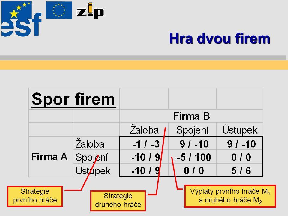 Hra dvou firem Strategie prvního hráče Strategie druhého hráče Výplaty prvního hráče M 1 a druhého hráče M 2
