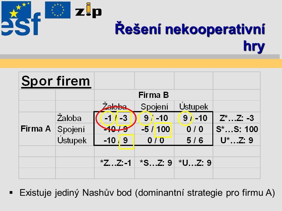 Řešení nekooperativní hry  Existuje jediný Nashův bod (dominantní strategie pro firmu A)