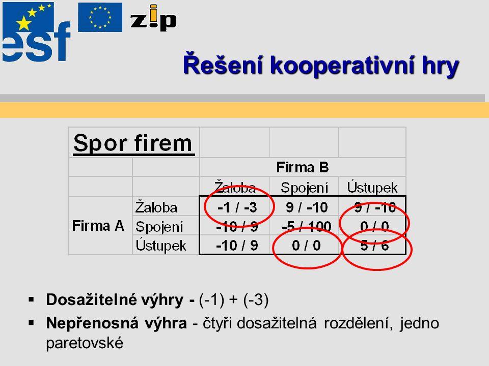 Řešení kooperativní hry  Dosažitelné výhry - (-1) + (-3)  Nepřenosná výhra - čtyři dosažitelná rozdělení, jedno paretovské