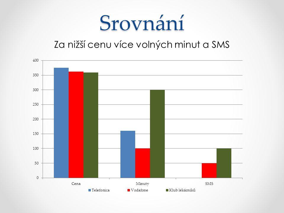 Srovnání Za nižší cenu více volných minut a SMS