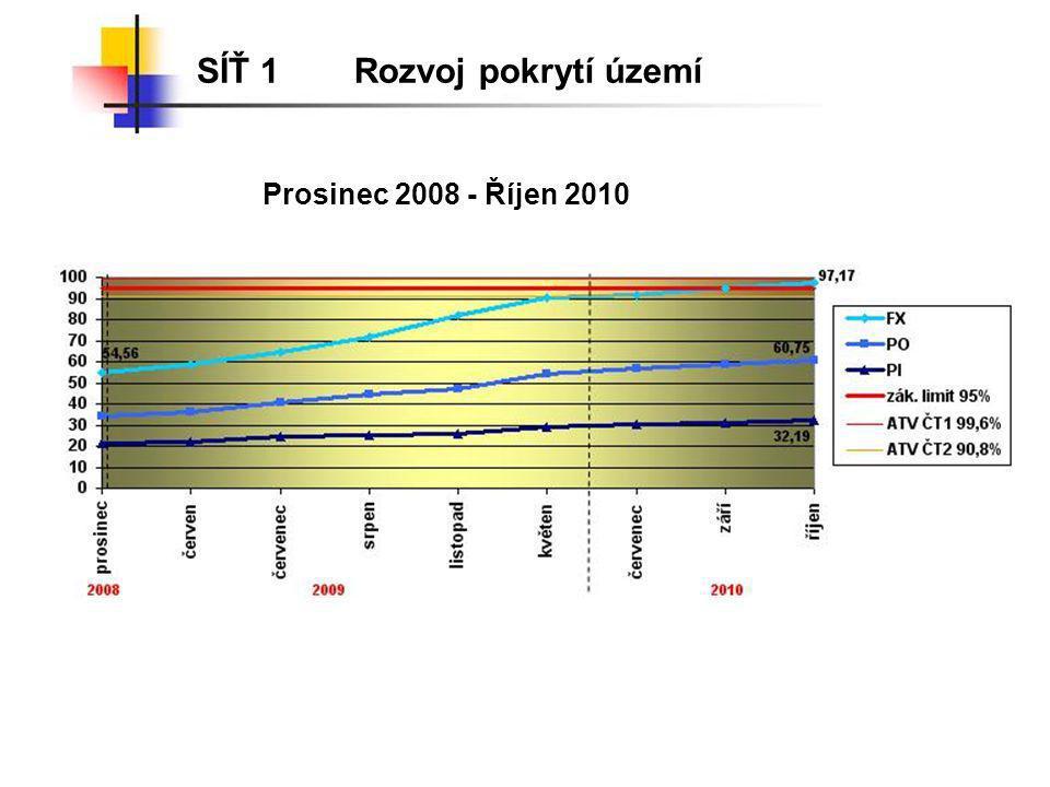 SÍŤ 1Rozvoj pokrytí území Prosinec 2008 - Říjen 2010