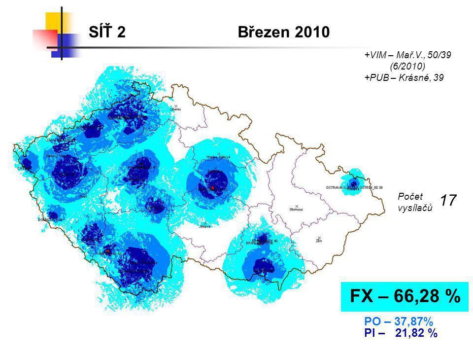 SÍŤ 2Březen 2010 FX – 66,28 % PO – 37,87% PI – 21,82 % +VIM – Mař.V., 50/39 (6/2010) Počet vysílačů 17 +PUB – Krásné, 39