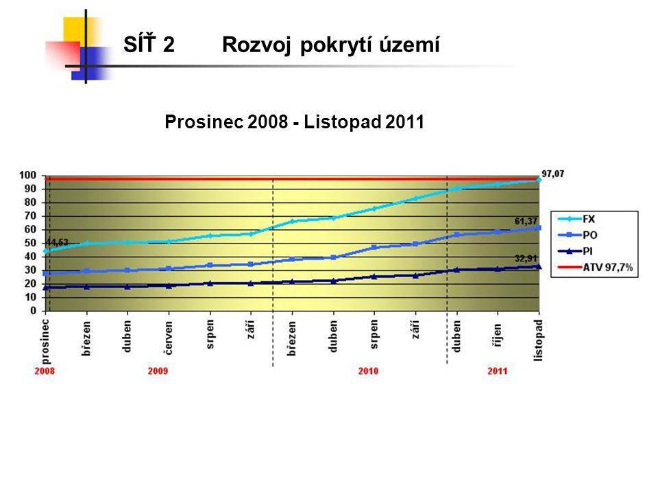 SÍŤ 2Rozvoj pokrytí území Prosinec 2008 - Listopad 2011