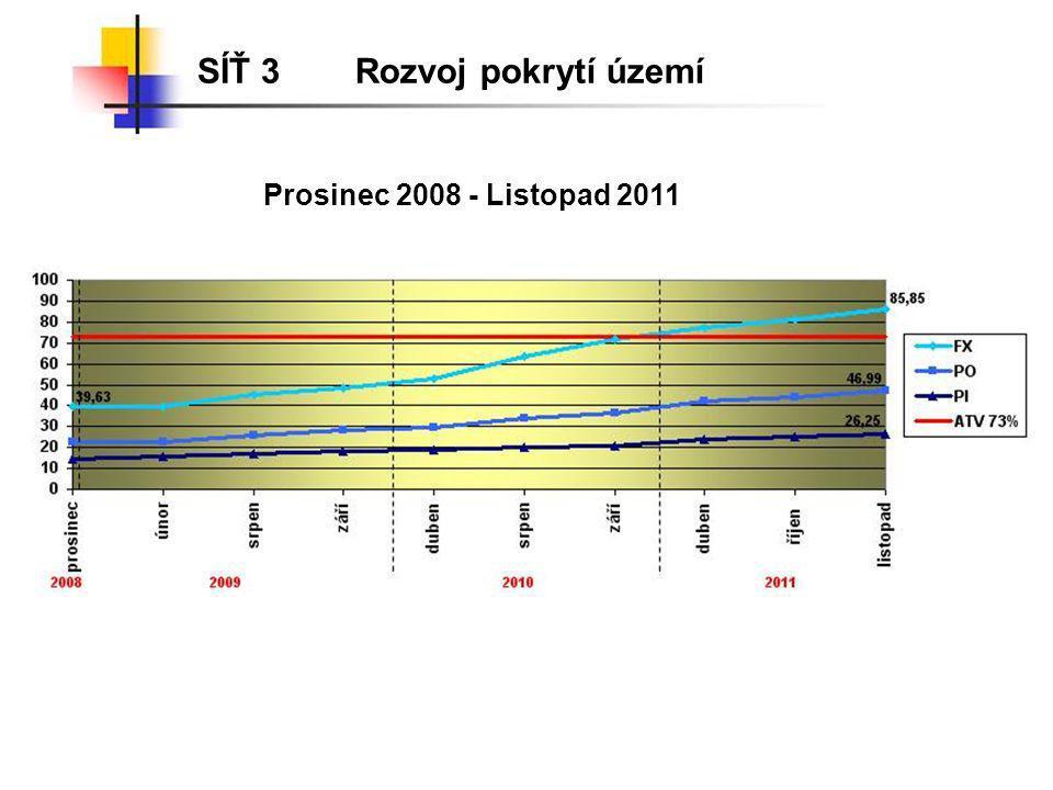 SÍŤ 3Rozvoj pokrytí území Prosinec 2008 - Listopad 2011
