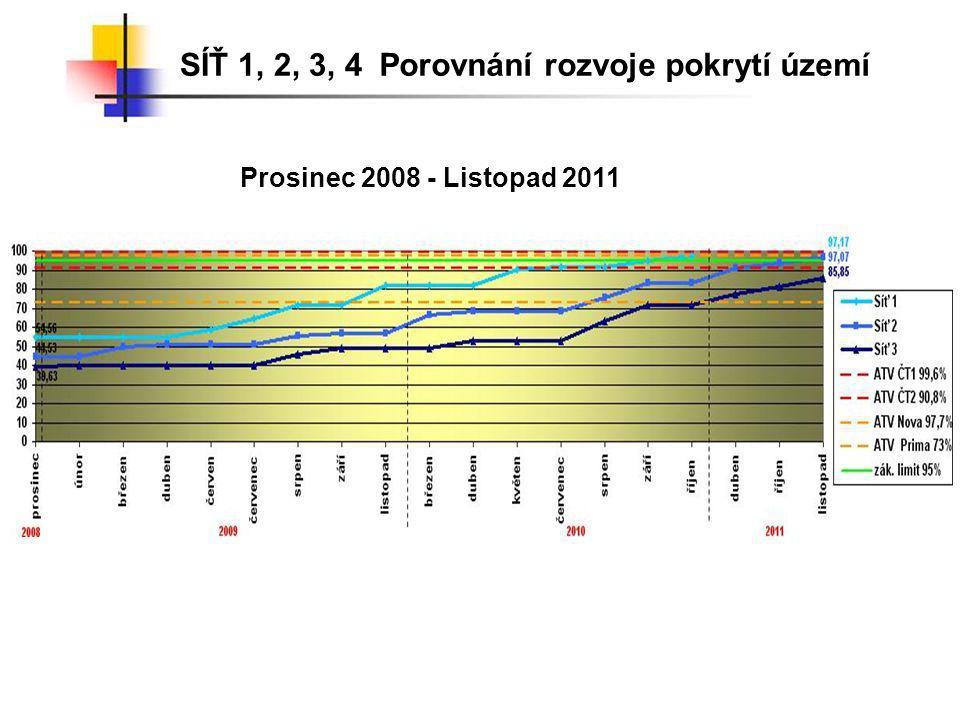 SÍŤ 1, 2, 3, 4 Porovnání rozvoje pokrytí území Prosinec 2008 - Listopad 2011