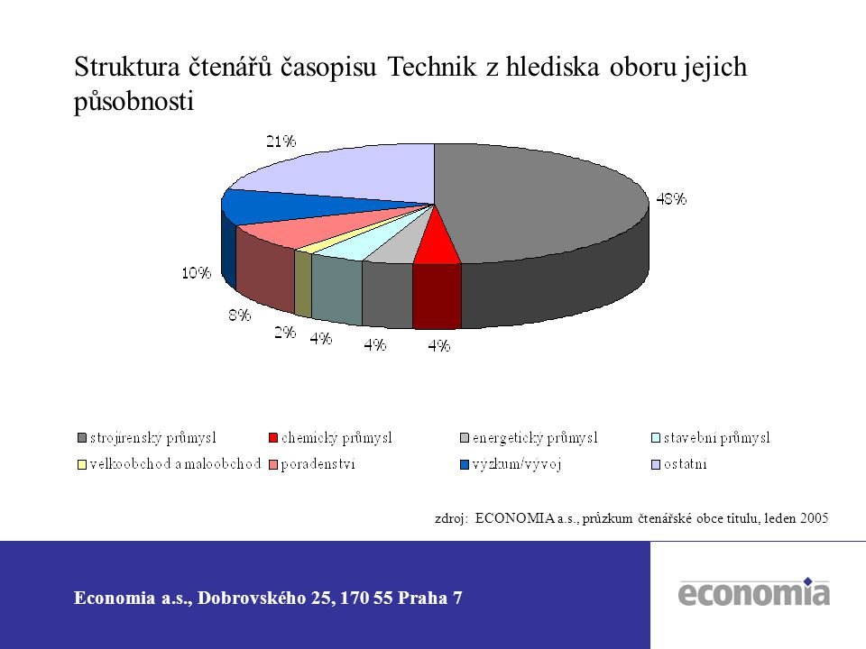 Economia a.s., Dobrovského 25, 170 55 Praha 7 Postoje zadavatelů inzerce k B2B tisku 88% 79% 72% 60% 36% 35% 27% 21% 19% 14% B2B tisk Internet Direct mail Regionální deníky Celostátní deníky Venkovní reklama (billboardy) Všeobecné časopisy Rozhlas Televize Odborné konference, výstavy, veletrhy Zdroj: NFO AISA, B2B tisk a inzerce, říjen 2004 88 % zadavatelů B2B inzerce považuje odborný tisk za nejefektivnější médium pro podporu produktů a služeb Economia a.s., Dobrovského 25, 170 55 Praha 7