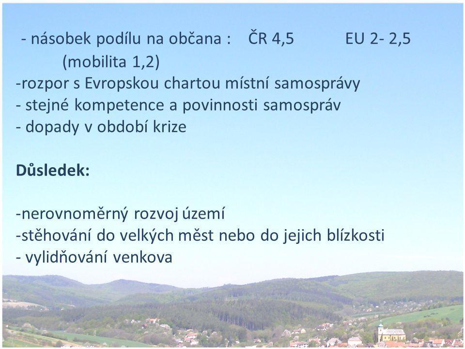- násobek podílu na občana : ČR 4,5 EU 2- 2,5 (mobilita 1,2) -rozpor s Evropskou chartou místní samosprávy - stejné kompetence a povinnosti samospráv - dopady v období krize Důsledek: -nerovnoměrný rozvoj území -stěhování do velkých měst nebo do jejich blízkosti - vylidňování venkova