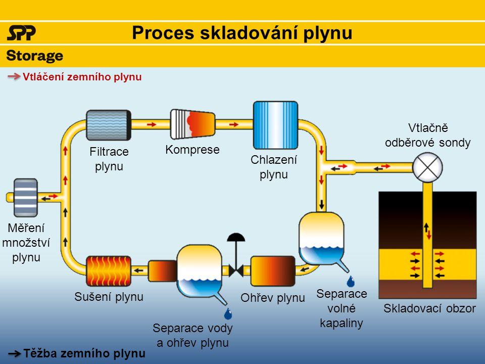 Proces skladování plynu Měření množství plynu Filtrace plynu Komprese Chlazení plynu Vtlačně odběrové sondy Skladovací obzor Separace volné kapaliny O