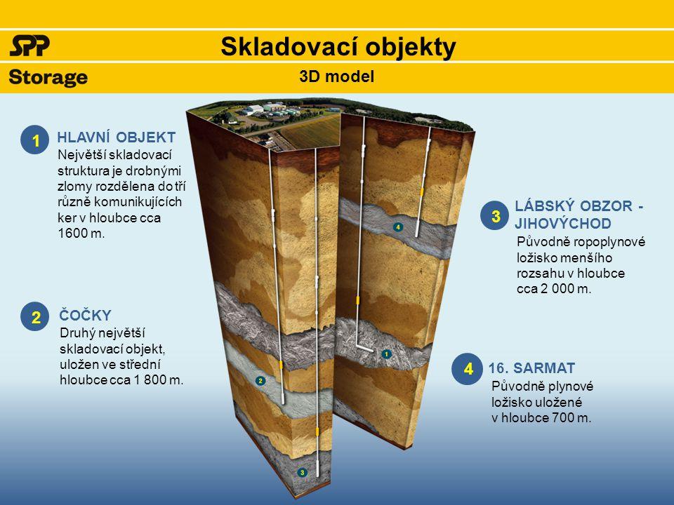 3D model Skladovací objekty 4 3 HLAVNÍ OBJEKT ČOČKY LÁBSKÝ OBZOR - JIHOVÝCHOD 2 1 16. SARMAT Největší skladovací struktura je drobnými zlomy rozdělena