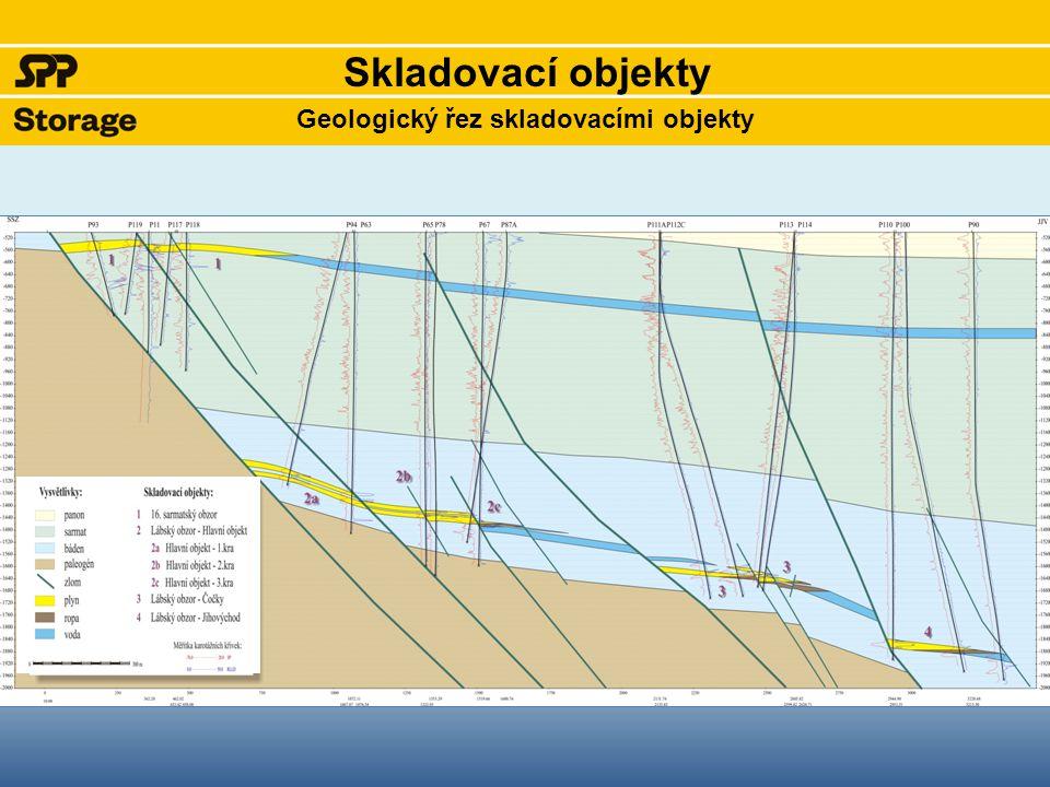 Geologický řez skladovacími objekty Skladovací objekty